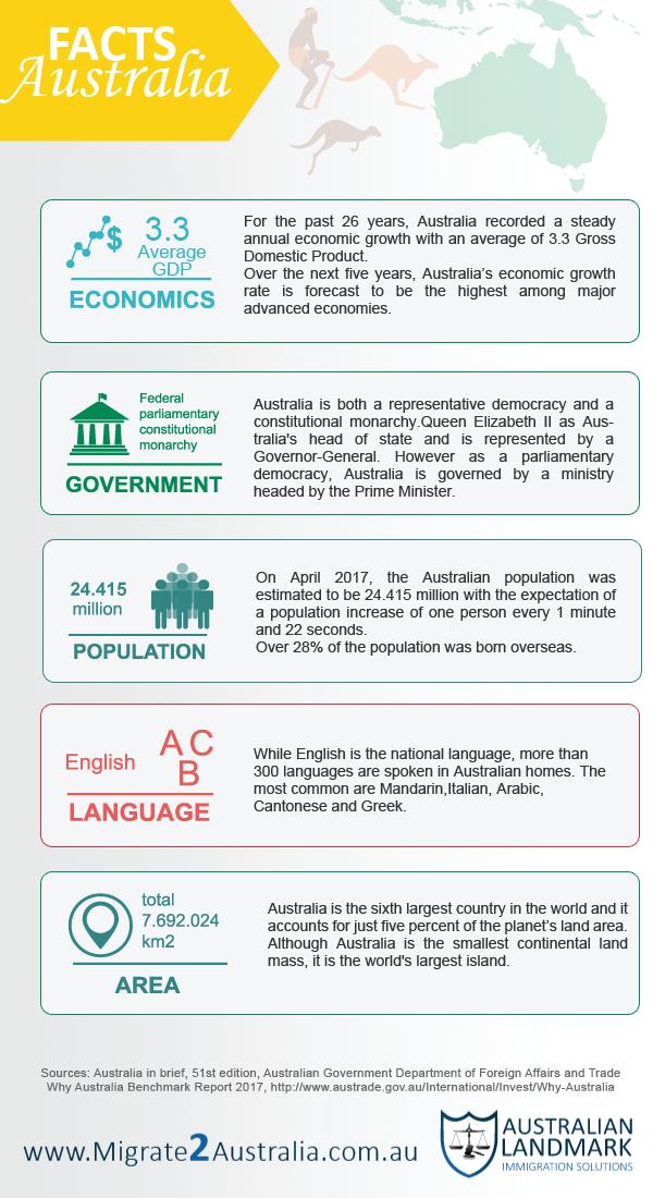 Australia Facts Snapshot